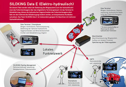 SILOKING Data E (Elektrohydraulisch)